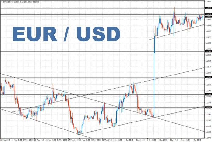 Graphe eur/usd pour le 08/06/2016