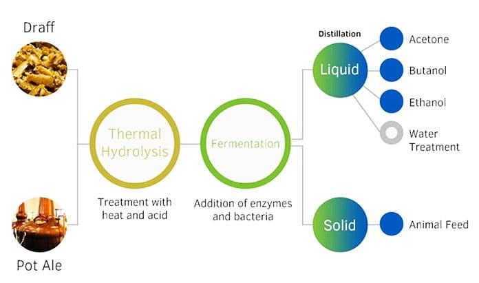 Utilisation de sous-produits biologiques dans la création de ce carburant