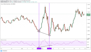 Momentum Trading - Divergence Haussiers RSI