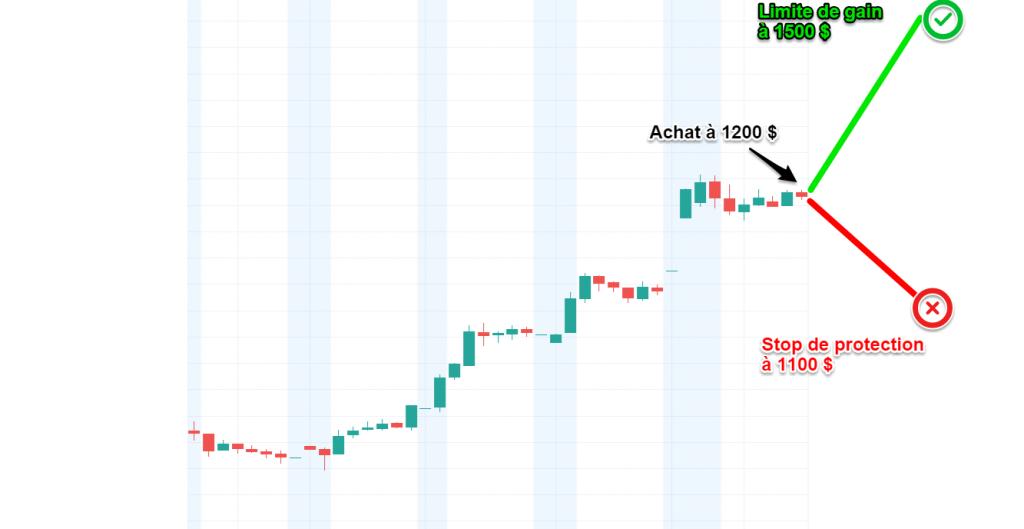 trading en ligne avec effet de levier