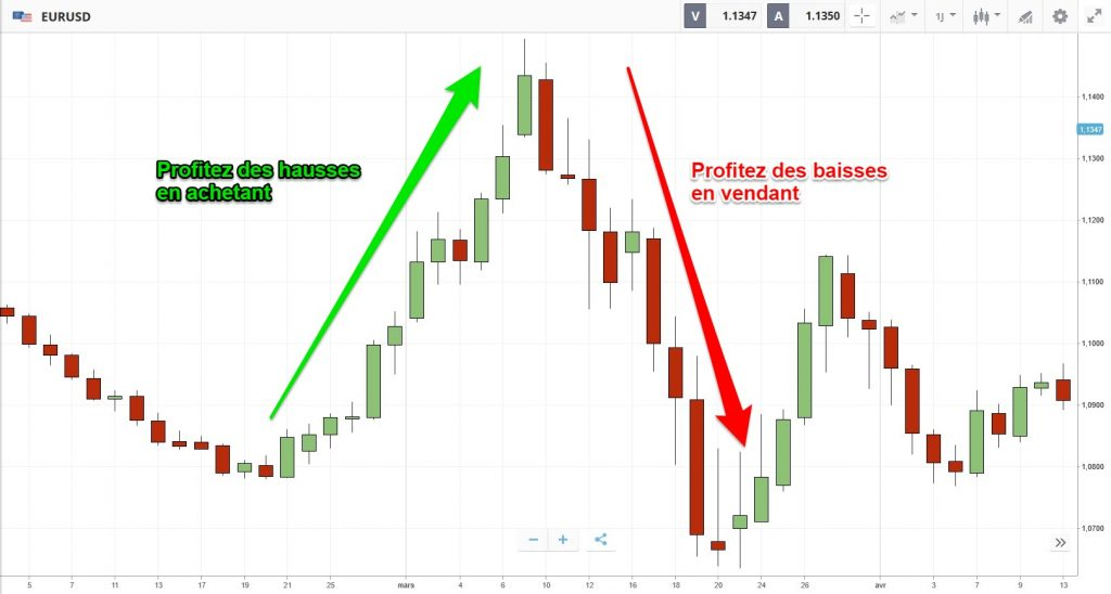 gains financiers en trading