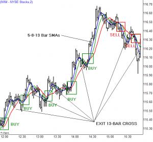indicateurs de trading avancés