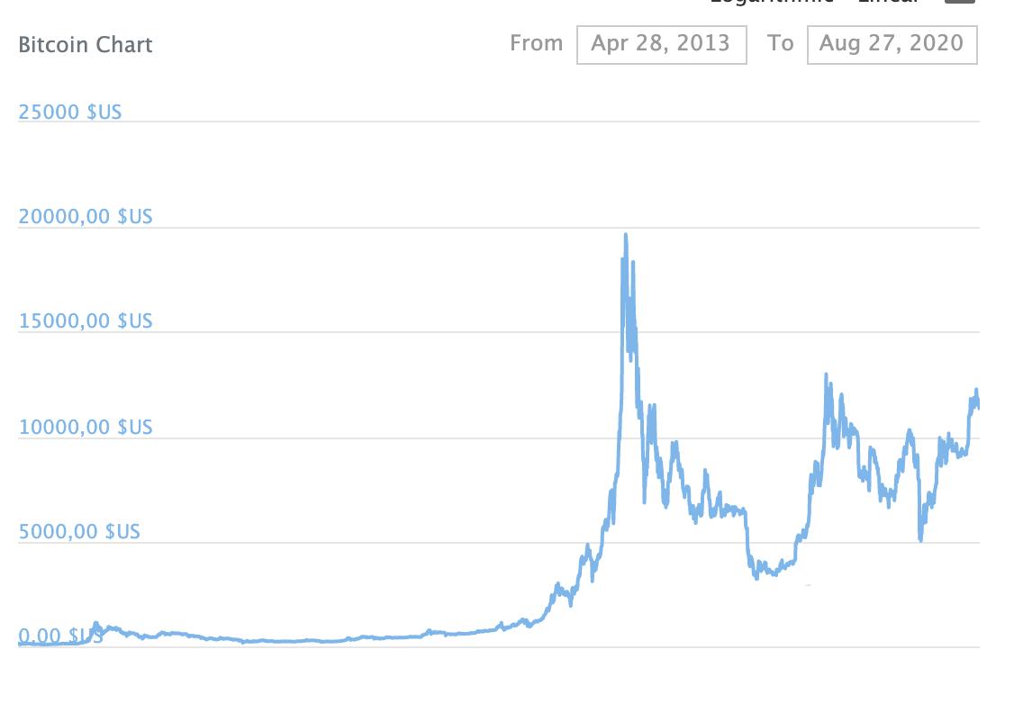 Combien d'argent puis-je gagner en faisant du trading bitcoin ?