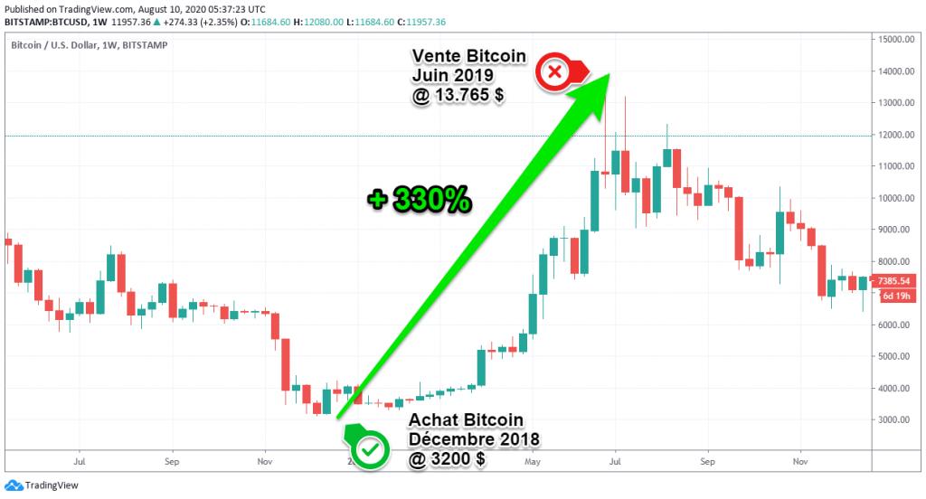 meilleur investissement bitcoin 2020