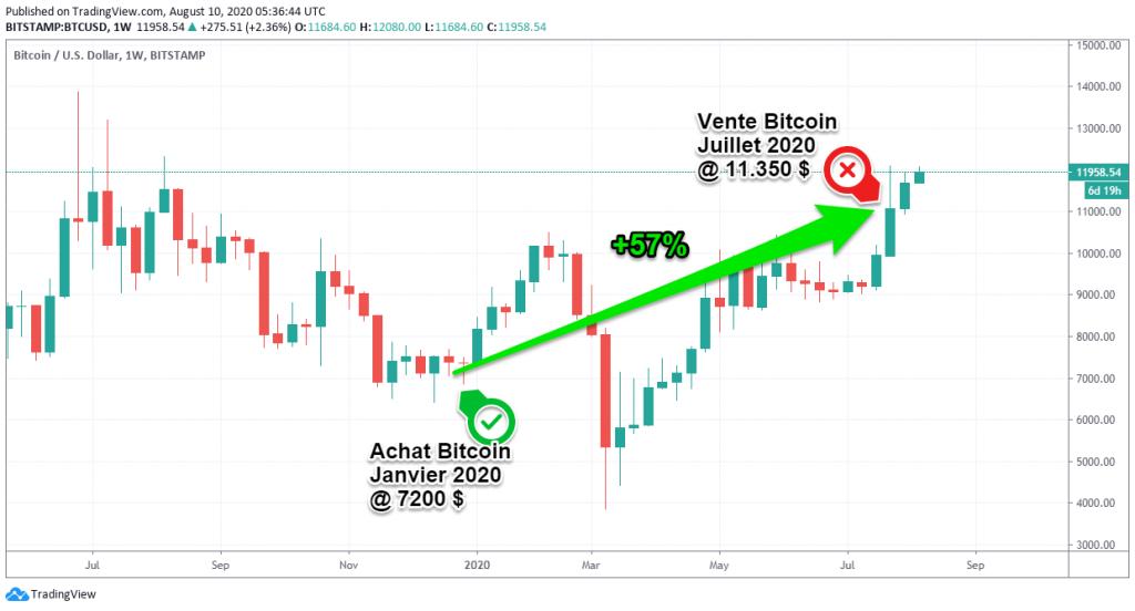 échanger des bitcoins avec effet de levier aux france