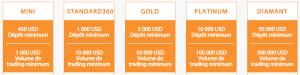 avis trade360 comptes