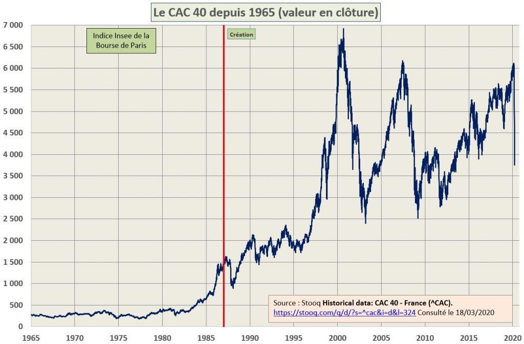 Evolution du CAC40 depuis 1965