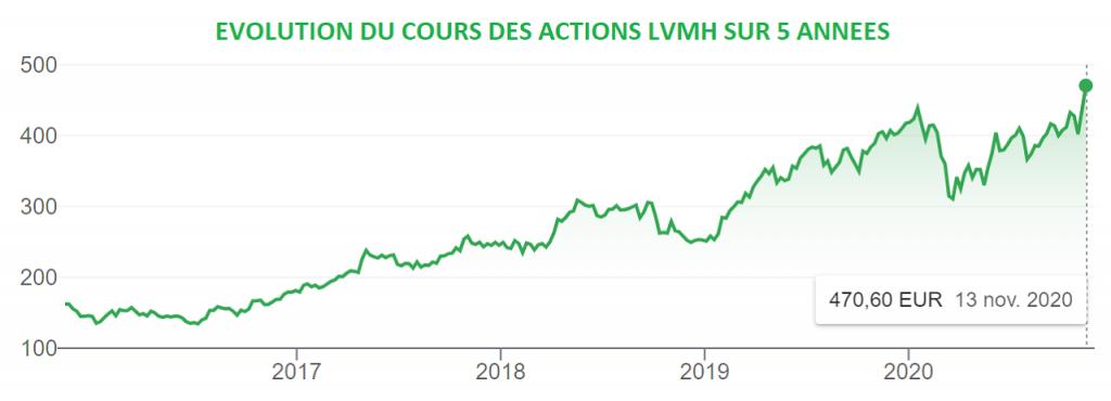 Evolution du cours des actions LVMH sur 5 années