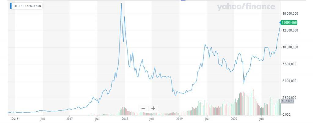 Evolution du cours du Bitcoin sur 5 ans