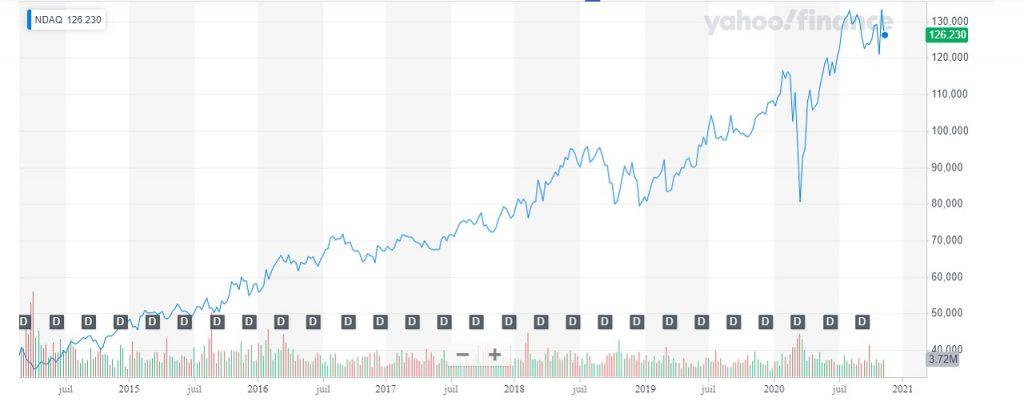 Evolution du cours du NASDAQ sur 5 ans placement argent