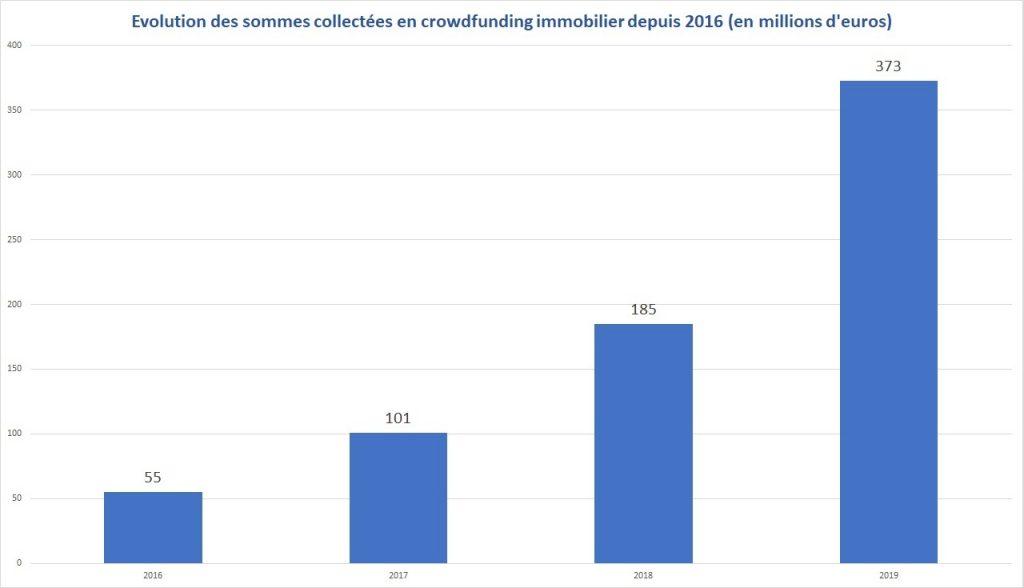 Montants collectés en crowdfunding