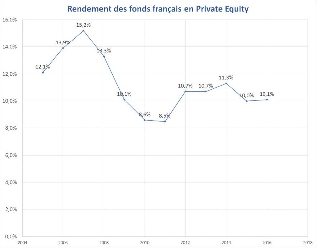 Rendement du Private Equity en France