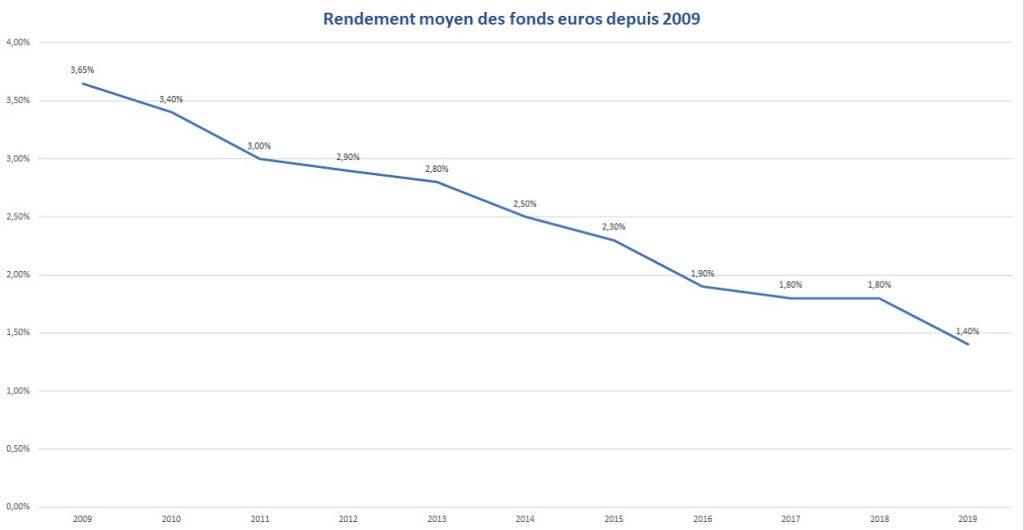 Rendement moyen des fonds euros
