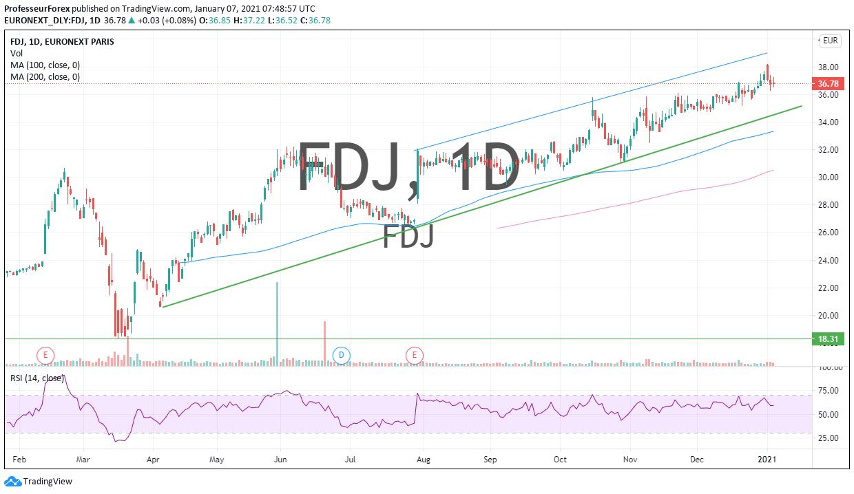Analyse Technique FDJ