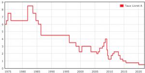 Quel est le taux d'intérêt du livret A ?