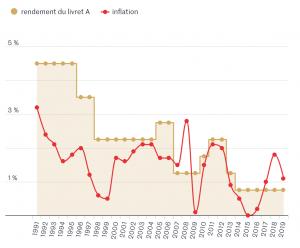 Les intérêts d'un livret : un paramètre à rapprocher de l'inflation