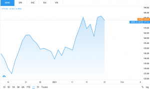 IPO : Les risques de marché
