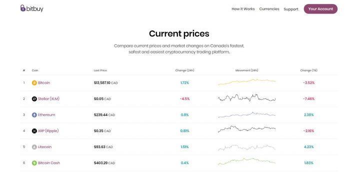 Bitbuy avis: frais et commissions