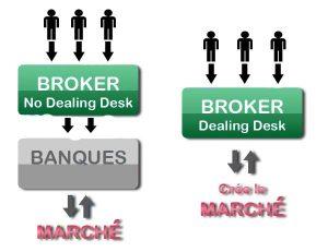 Comment fonctionne un broker ECN ?