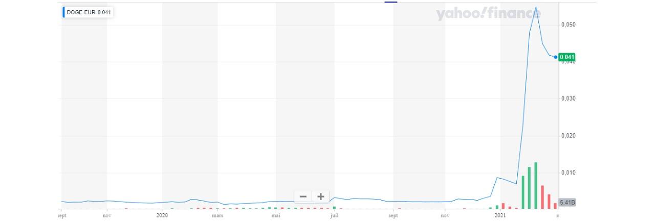 Graphique Dogecoin-Eur