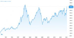 Des marchés trop optimistes post-covid ?