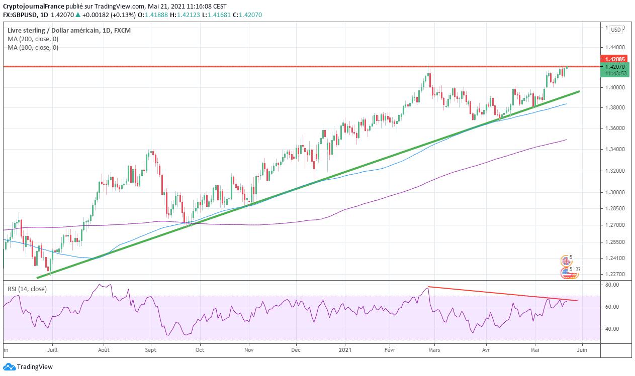 Analyse technique GBP USD