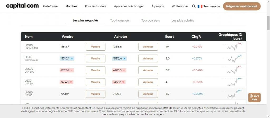 Indices boursiers Capital.com