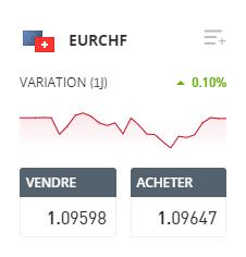 EUR CHF eToro