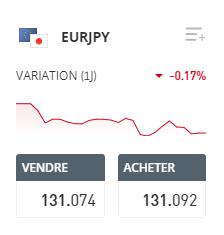 EURJPY etoro