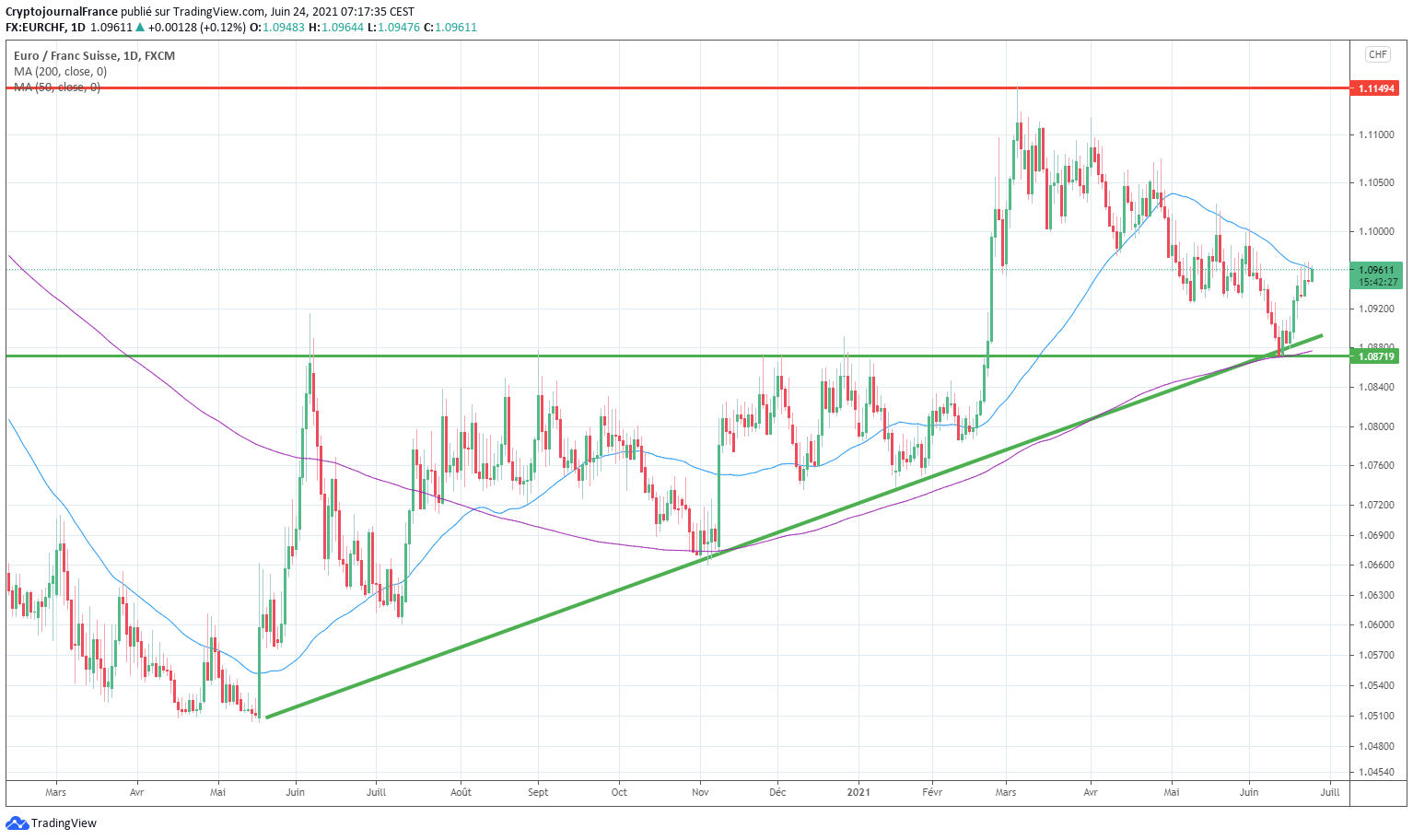 Exemple trading EUR CHF
