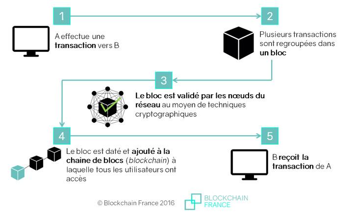 Comment Fonctionne le Minage De Bitcoin?